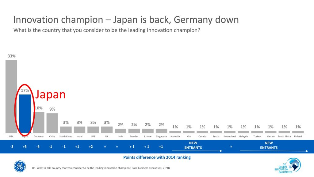 イノベーション・チャンピオン、日本がアメリカに次いで2位にランク